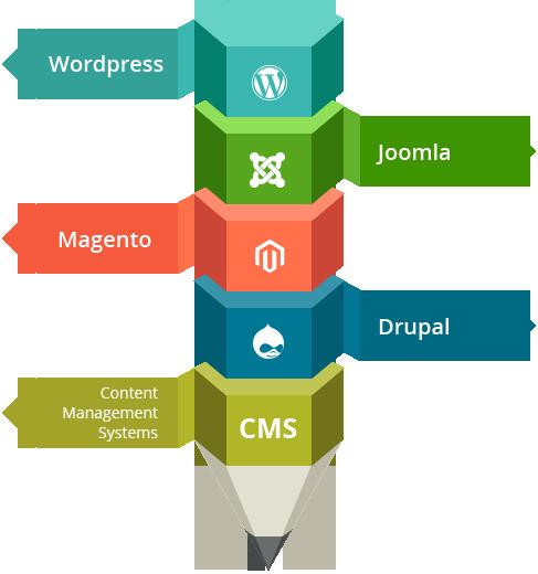 cms-framework